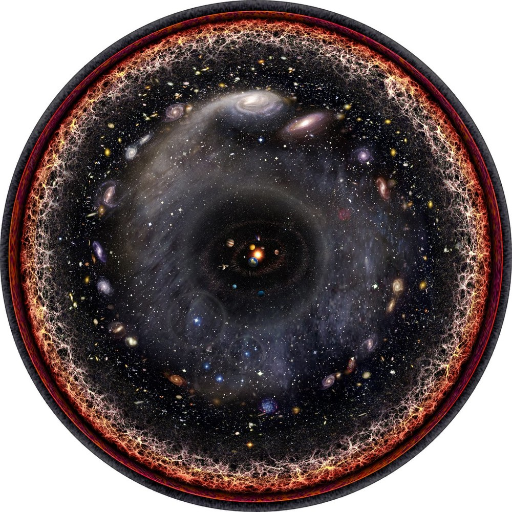 logarithmic illustration of observable universe